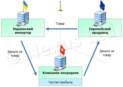 Страховка квартиры на почте россии