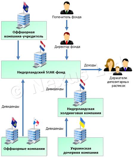 Схема применения STAK-фонда